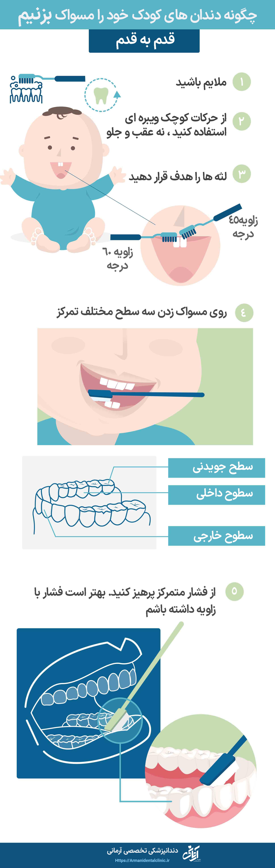 چگونه دندان های کودک خود را مسواک بزنیم